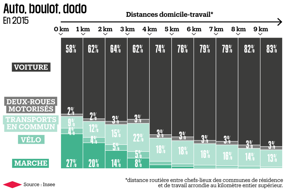 Part modale et distance domicile-travail