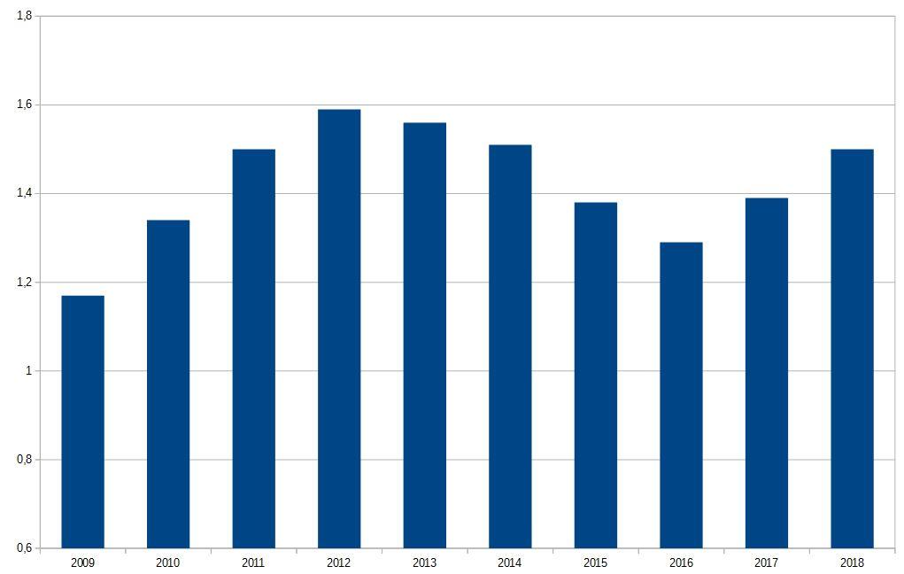 Prix de l'essence ces dernières années